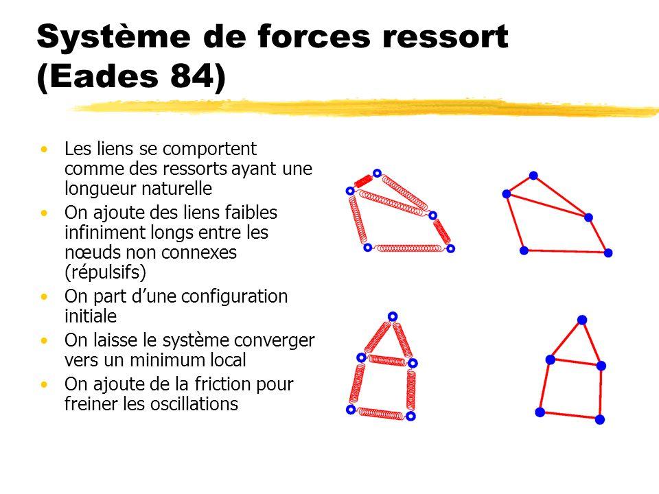 Système de forces ressort (Eades 84)