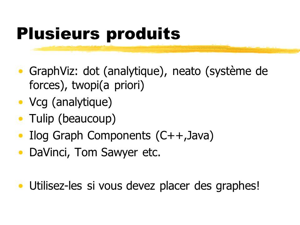 Plusieurs produits GraphViz: dot (analytique), neato (système de forces), twopi(a priori) Vcg (analytique)