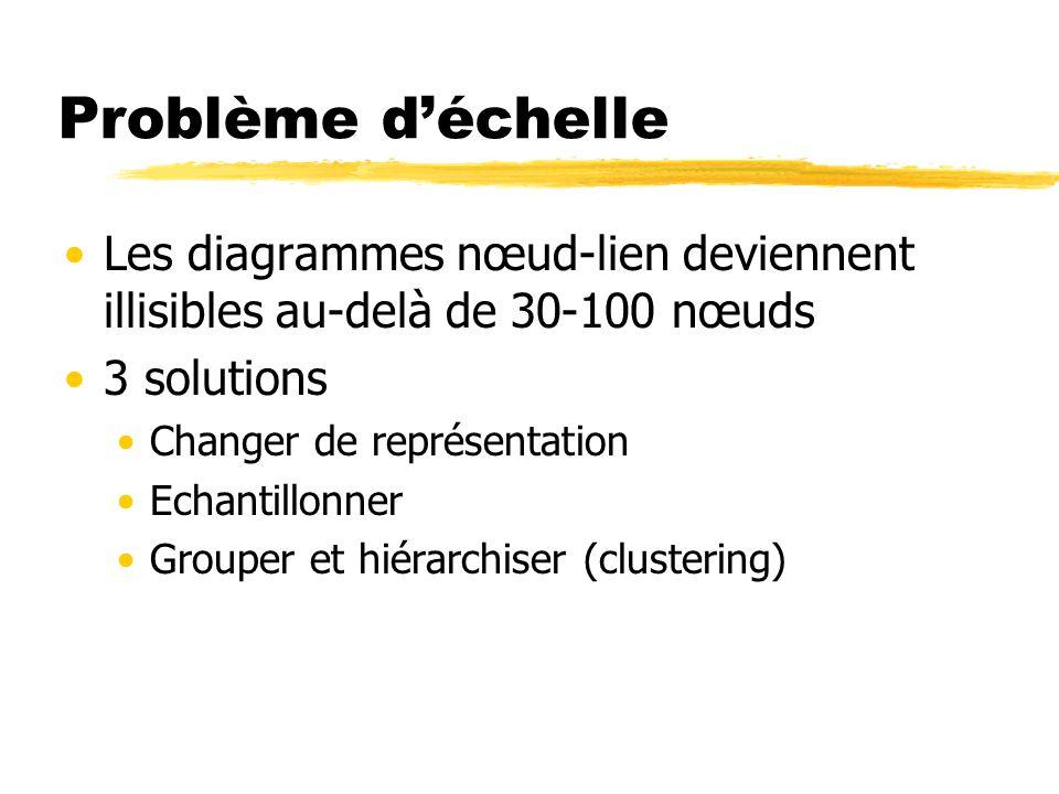 Problème d'échelle Les diagrammes nœud-lien deviennent illisibles au-delà de 30-100 nœuds. 3 solutions.