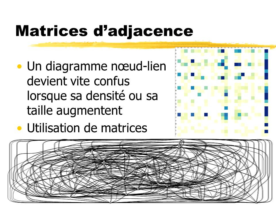 Matrices d'adjacence Un diagramme nœud-lien devient vite confus lorsque sa densité ou sa taille augmentent.