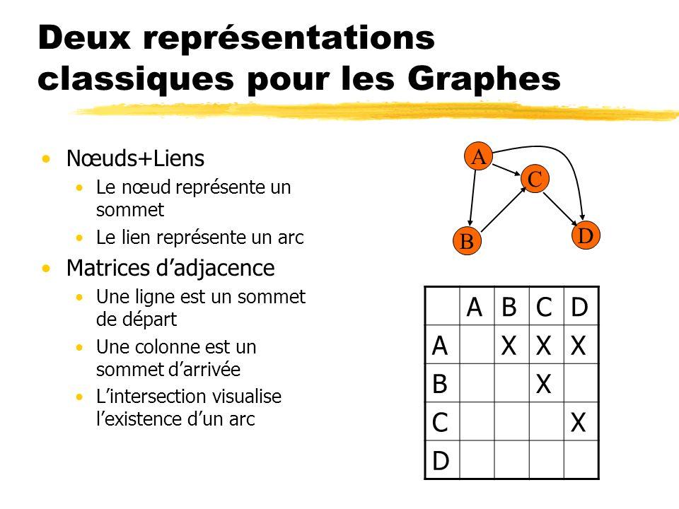 Deux représentations classiques pour les Graphes