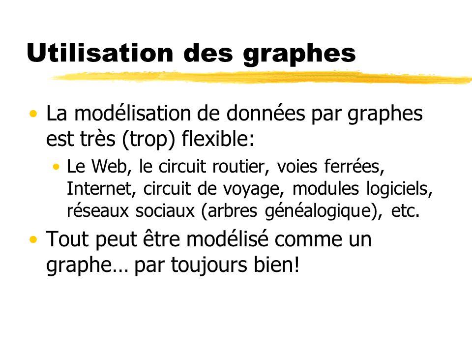 Utilisation des graphes
