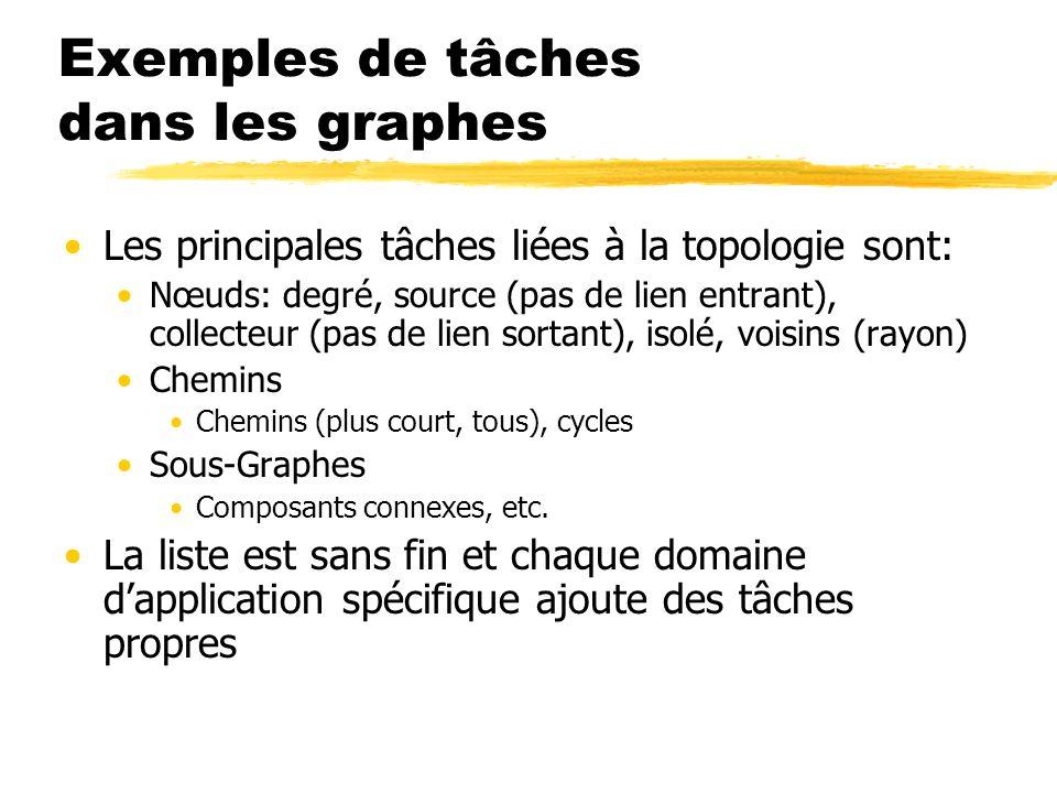 Exemples de tâches dans les graphes