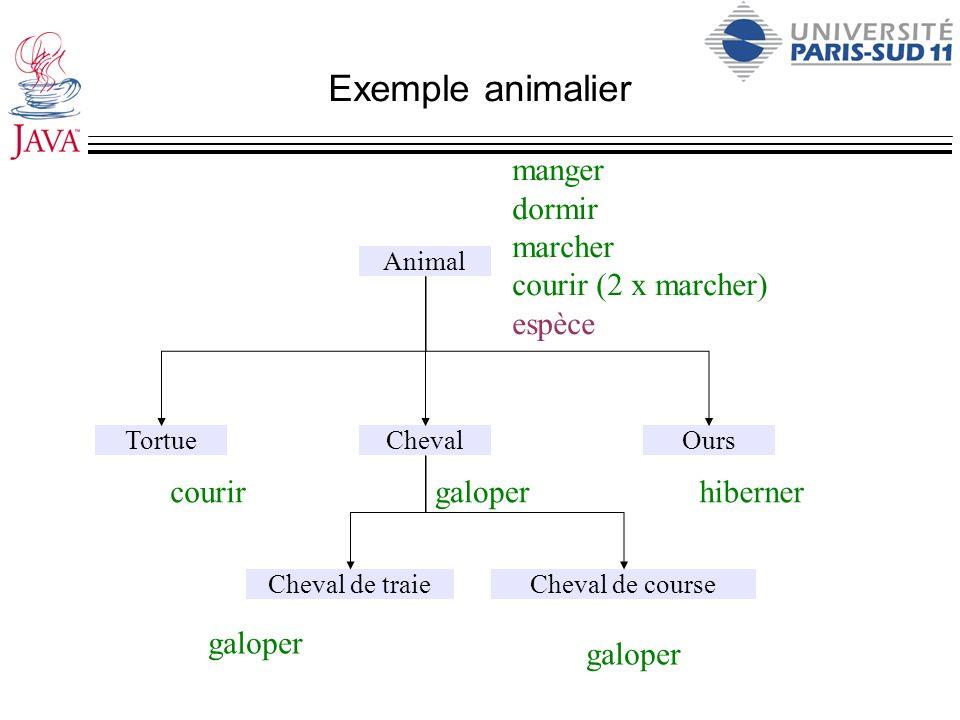 Exemple animalier manger dormir marcher courir (2 x marcher) espèce