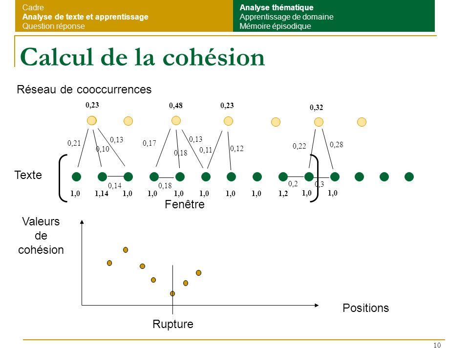 Calcul de la cohésion Réseau de cooccurrences Texte Fenêtre