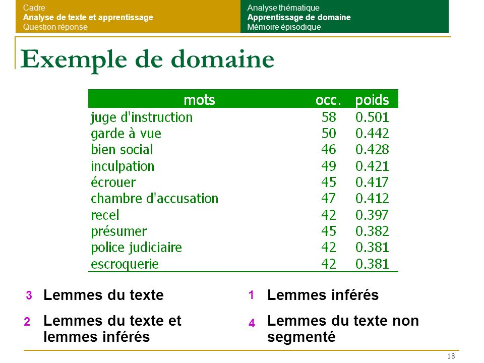 Exemple de domaine Lemmes du texte Lemmes du texte et lemmes inférés