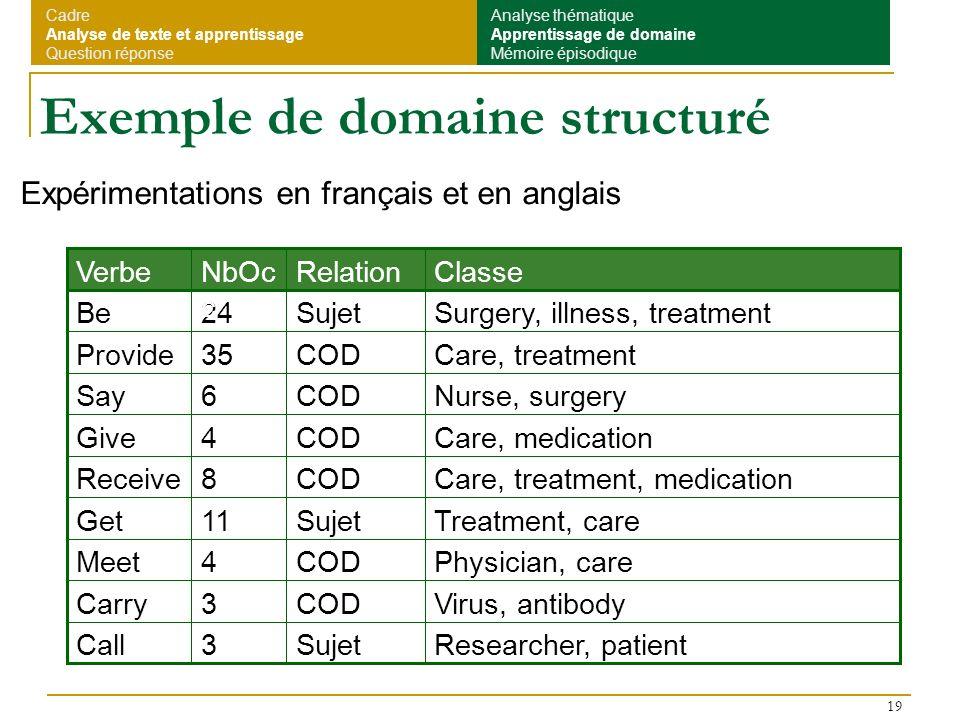 Exemple de domaine structuré