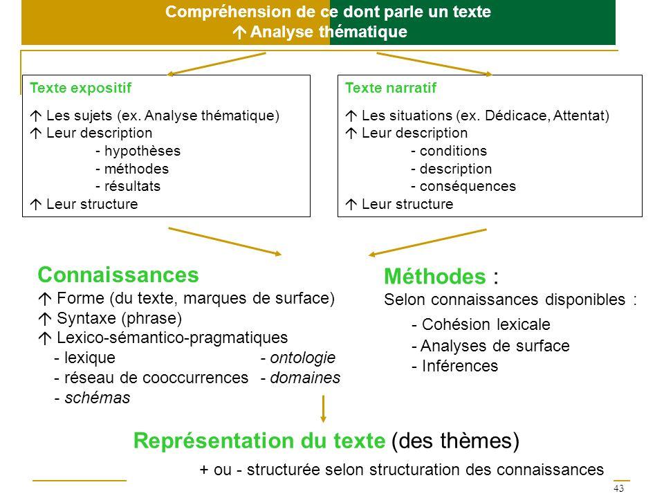 Représentation du texte (des thèmes)