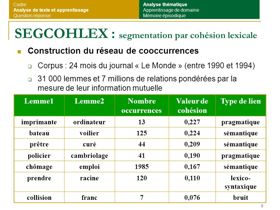 SEGCOHLEX : segmentation par cohésion lexicale