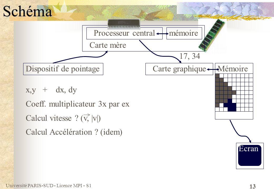 Schéma Carte mère Processeur central mémoire 17, 34