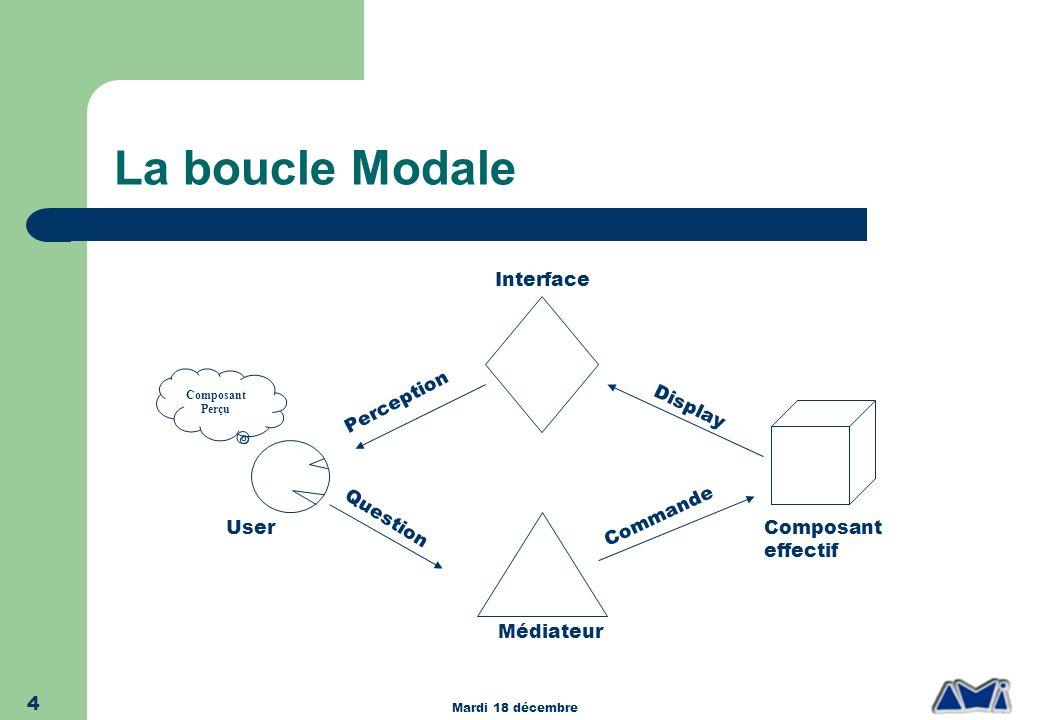 La boucle Modale User Interface Médiateur Composant effectif Question