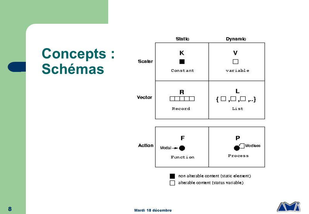 Concepts : Schémas