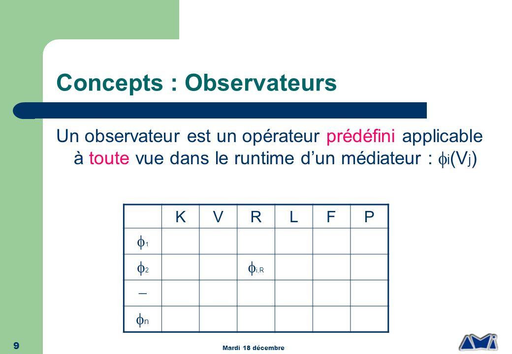 Concepts : Observateurs