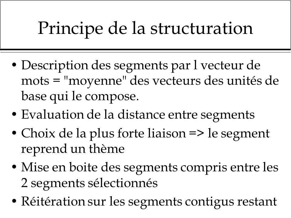 Principe de la structuration