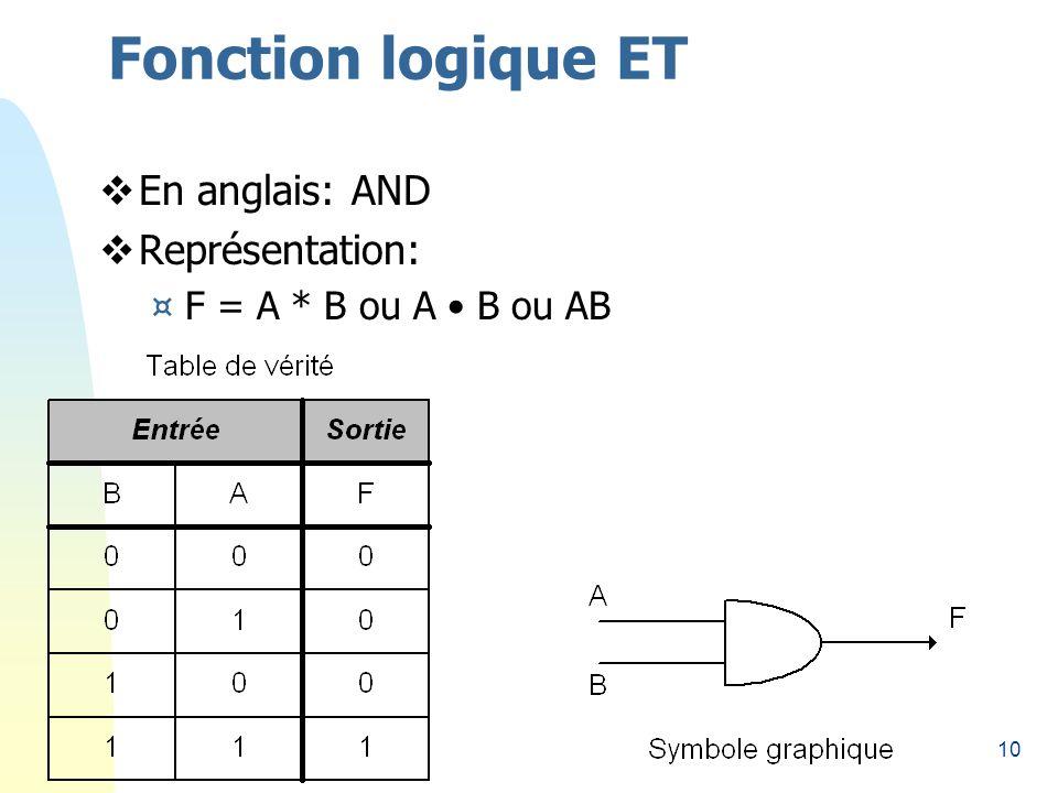 Fonction logique ET En anglais: AND Représentation: