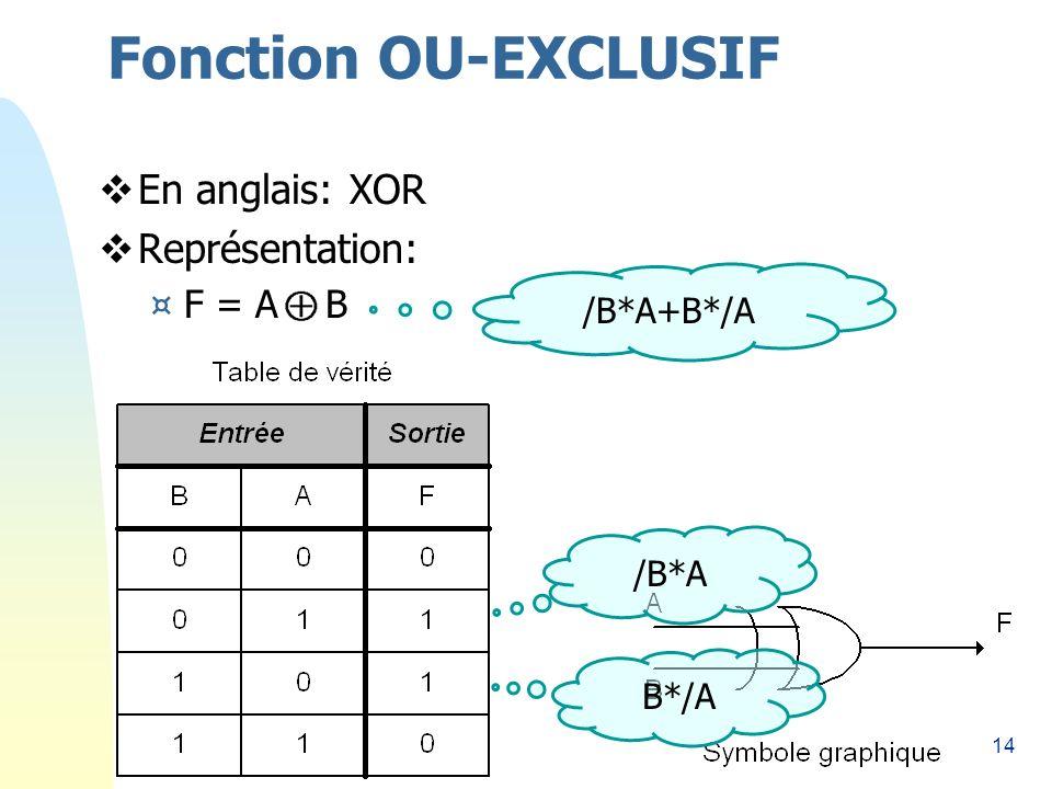 Fonction OU-EXCLUSIF En anglais: XOR Représentation: F = A B /B*A+B*/A