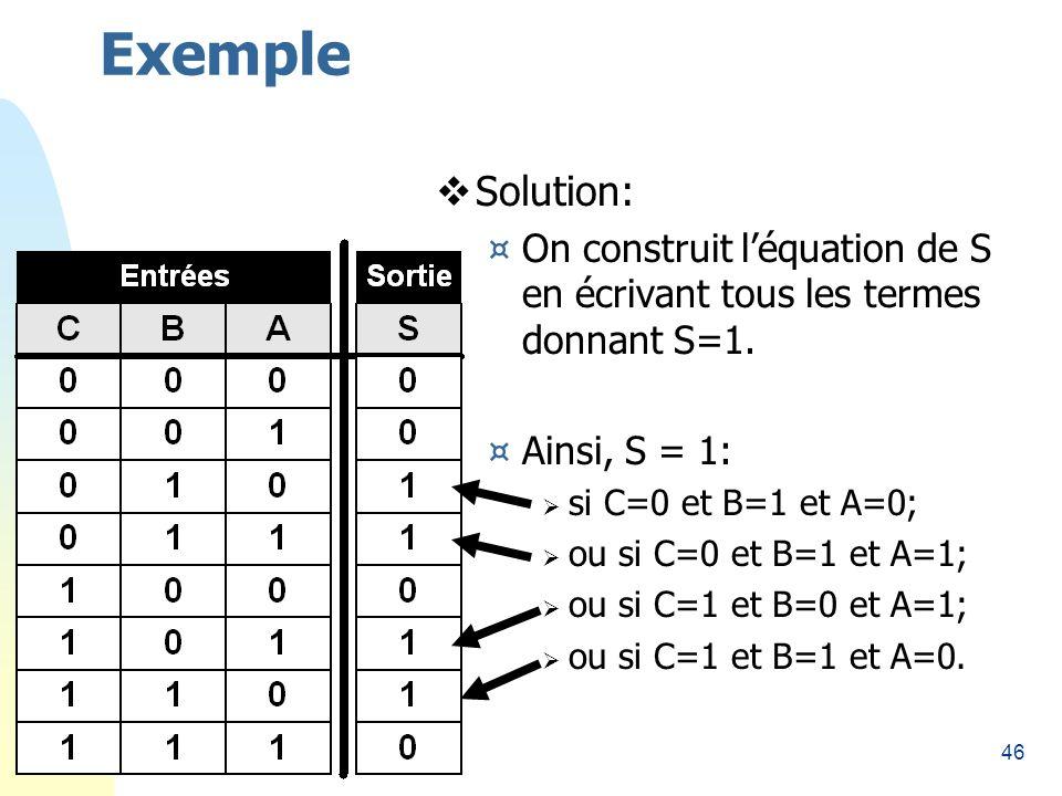 Exemple 26/03/2017. Solution: On construit l'équation de S en écrivant tous les termes donnant S=1.