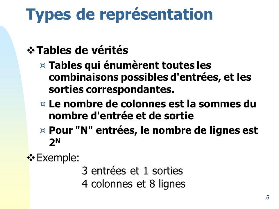 Types de représentation
