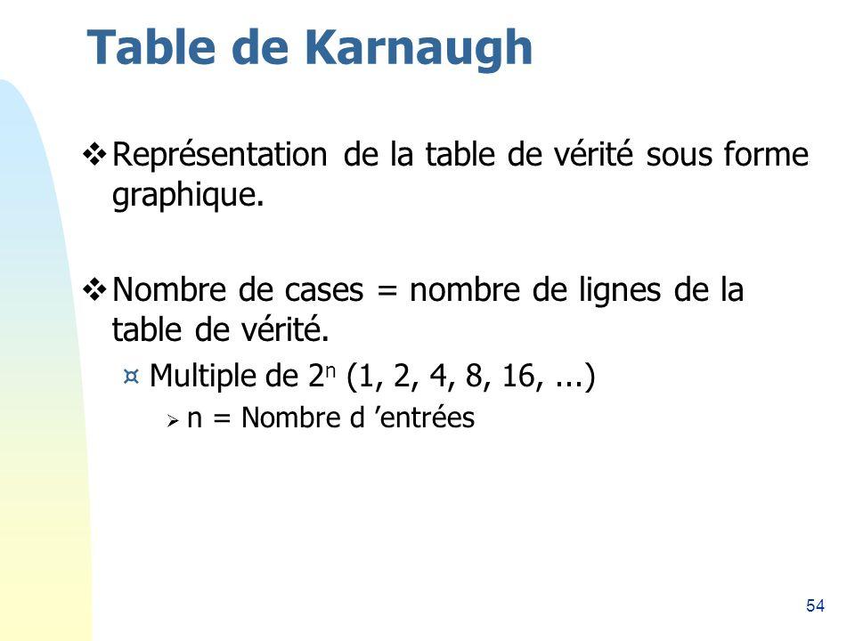 Table de Karnaugh 26/03/2017. Représentation de la table de vérité sous forme graphique. Nombre de cases = nombre de lignes de la table de vérité.