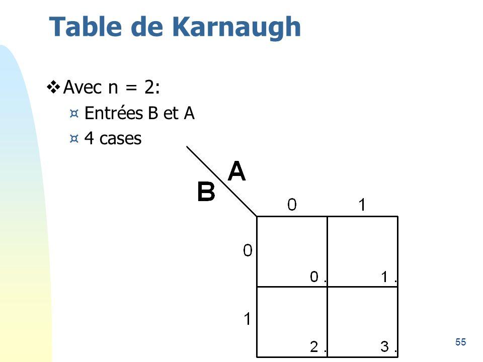 Table de Karnaugh 26/03/2017 Avec n = 2: Entrées B et A 4 cases