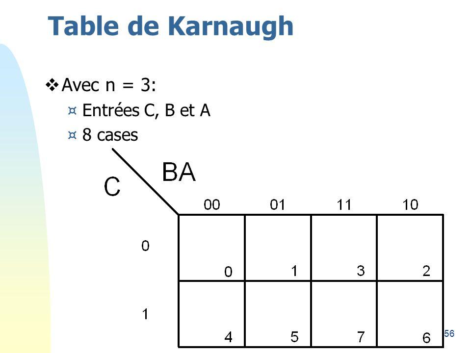 Table de Karnaugh 26/03/2017 Avec n = 3: Entrées C, B et A 8 cases