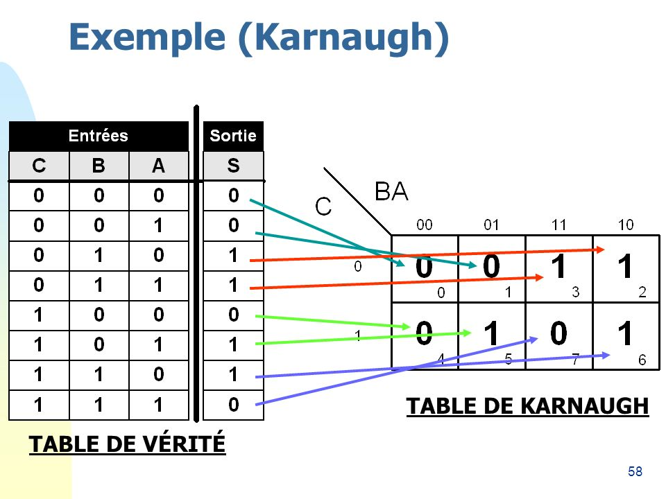 Exemple (Karnaugh) 26/03/2017 TABLE DE KARNAUGH TABLE DE VÉRITÉ