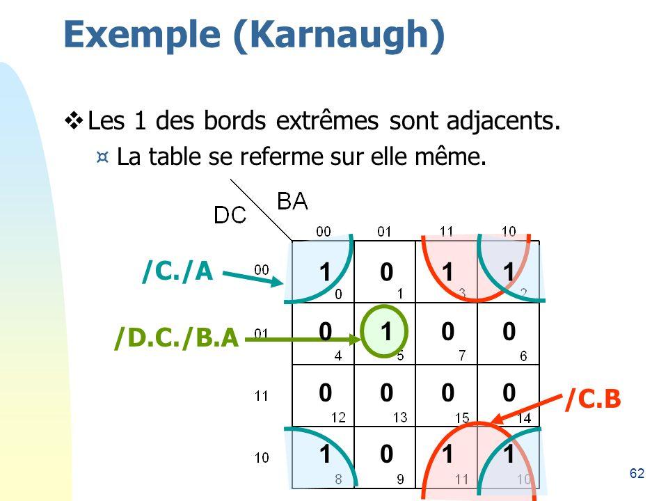 Exemple (Karnaugh) Les 1 des bords extrêmes sont adjacents. /C./A 1 1