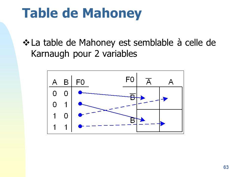 Table de Mahoney 26/03/2017 La table de Mahoney est semblable à celle de Karnaugh pour 2 variables