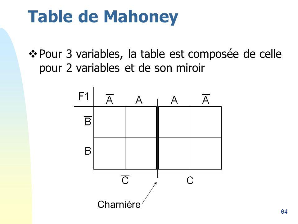 Table de Mahoney 26/03/2017. Pour 3 variables, la table est composée de celle pour 2 variables et de son miroir.