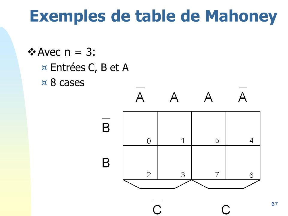 Exemples de table de Mahoney