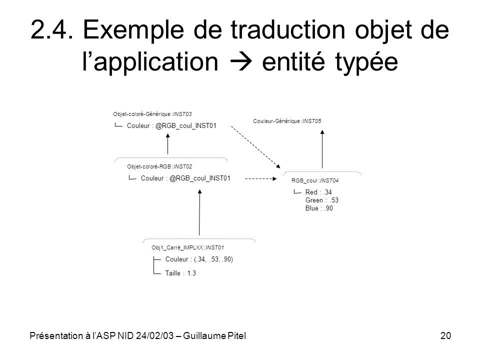 2.4. Exemple de traduction objet de l'application  entité typée