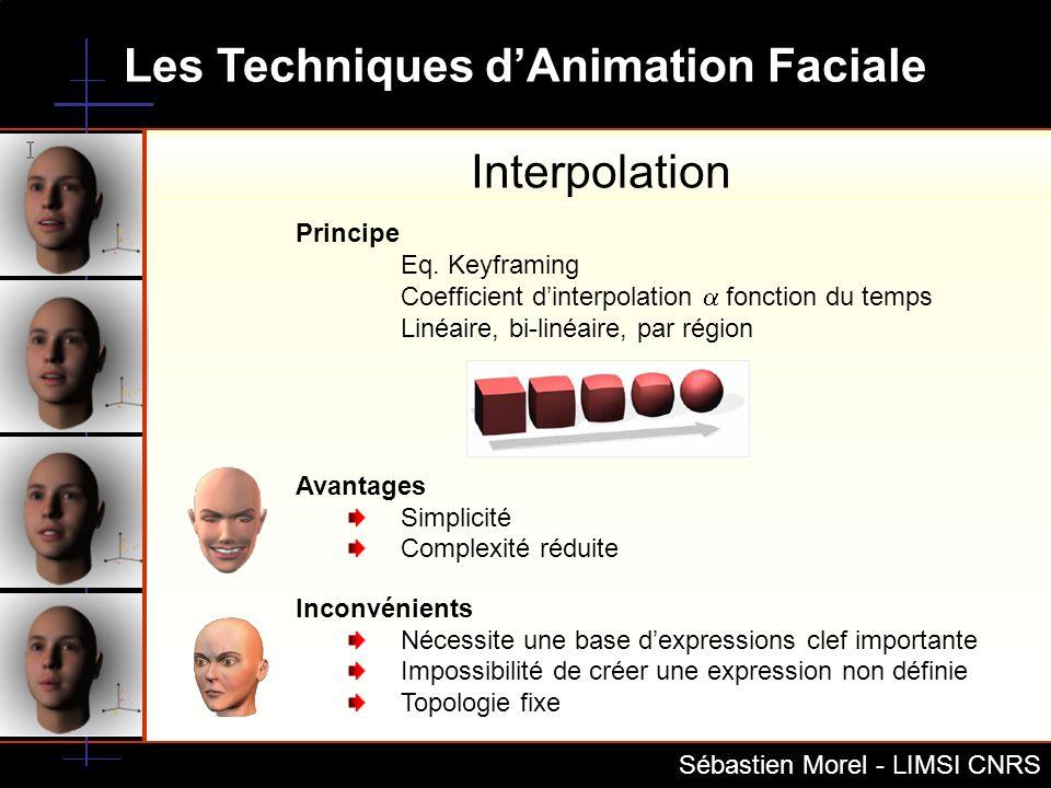 Interpolation Principe Eq. Keyframing