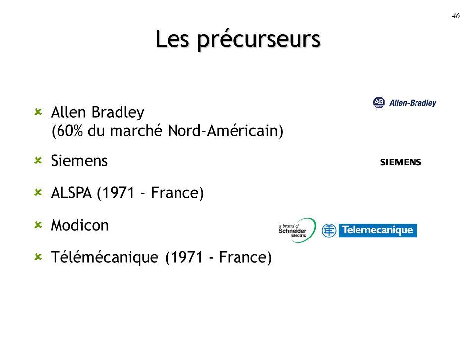 Les précurseurs Allen Bradley (60% du marché Nord-Américain) Siemens