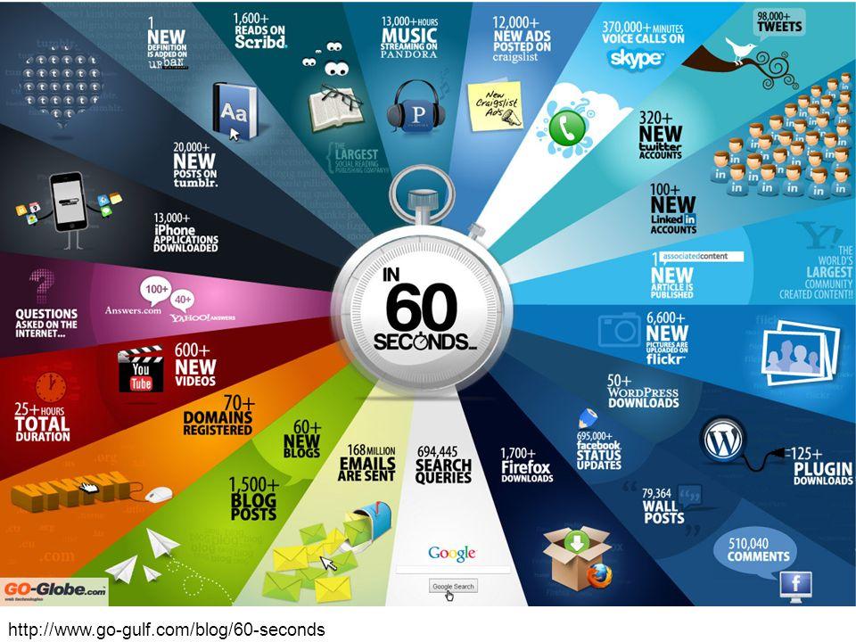 http://www.go-gulf.com/blog/60-seconds