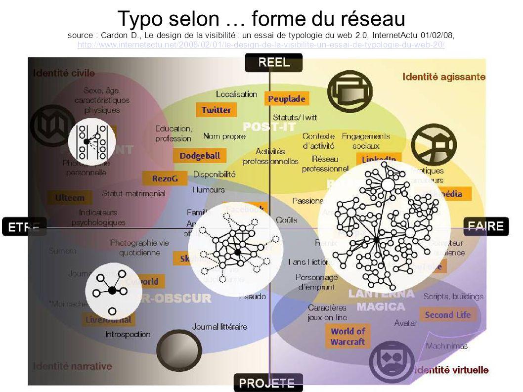 Typo selon … forme du réseau source : Cardon D