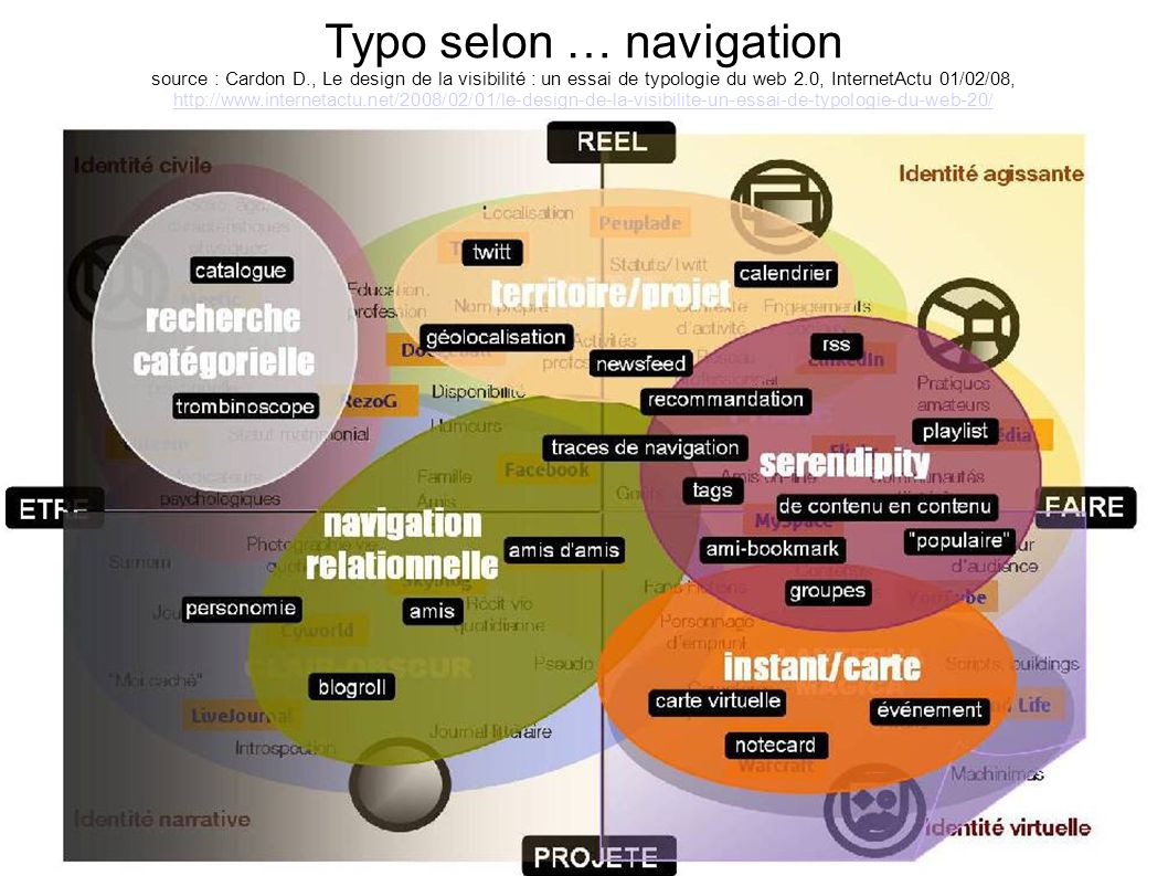 Typo selon … navigation source : Cardon D