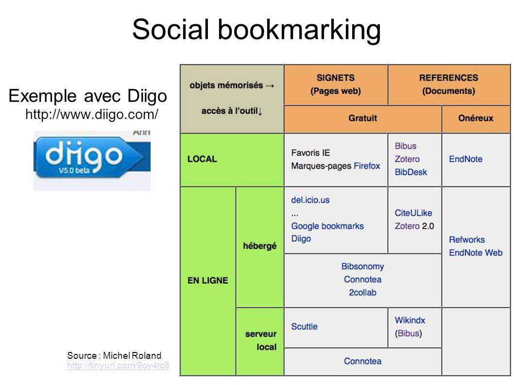 Social bookmarking Exemple avec Diigo