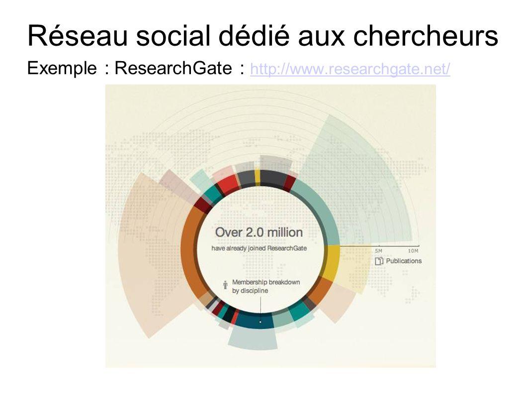 Réseau social dédié aux chercheurs