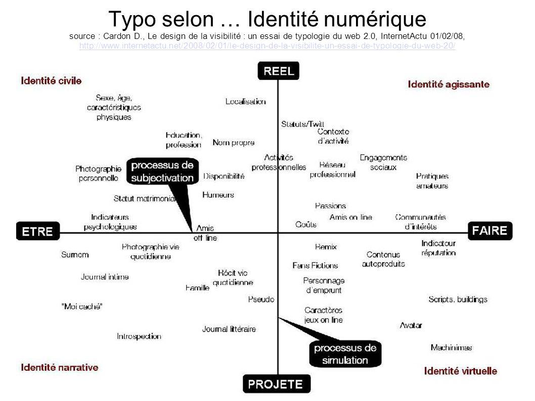Typo selon … Identité numérique source : Cardon D