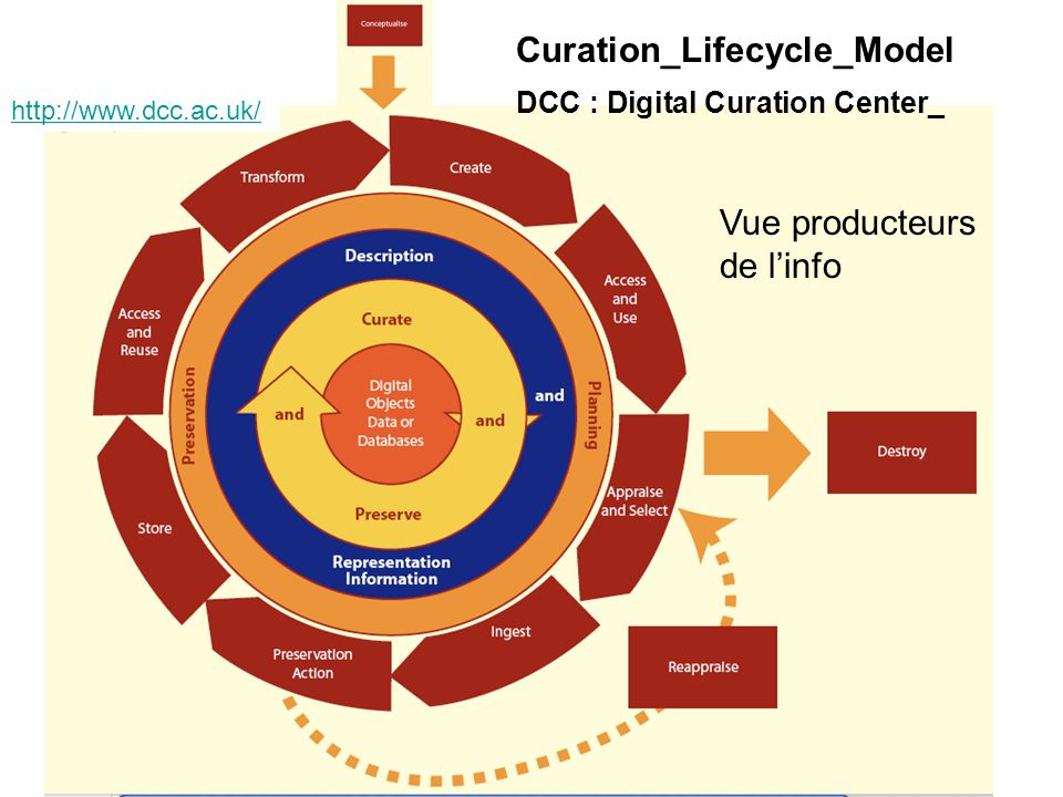 Curation_Lifecycle_Model