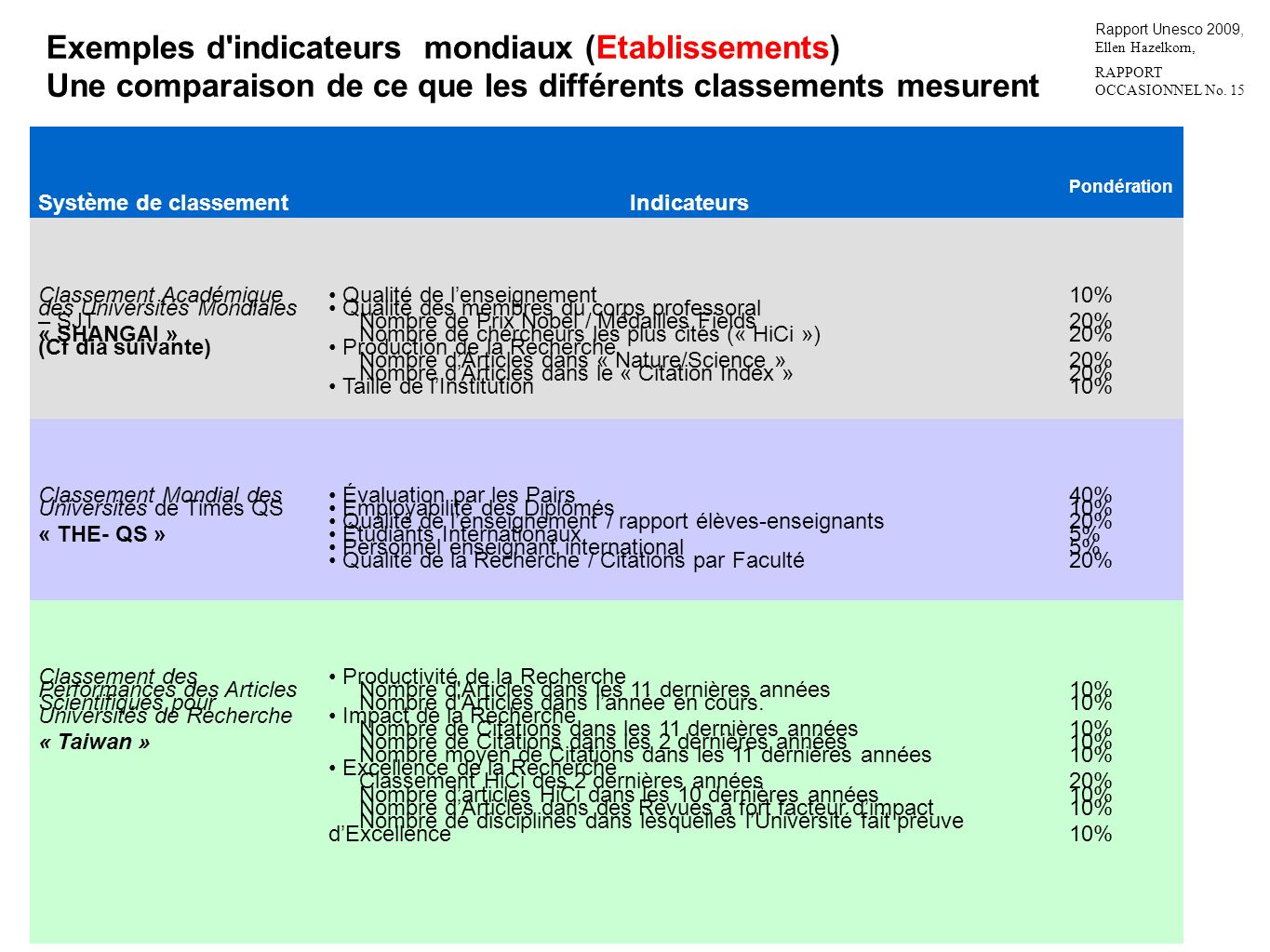Exemples d indicateurs mondiaux (Etablissements)