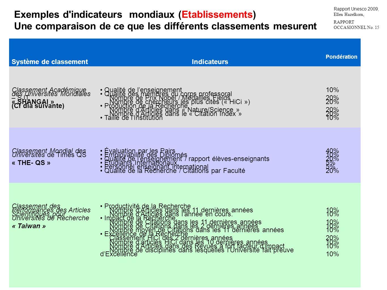 Exemples d indicateurs mondiaux (Etablissements)