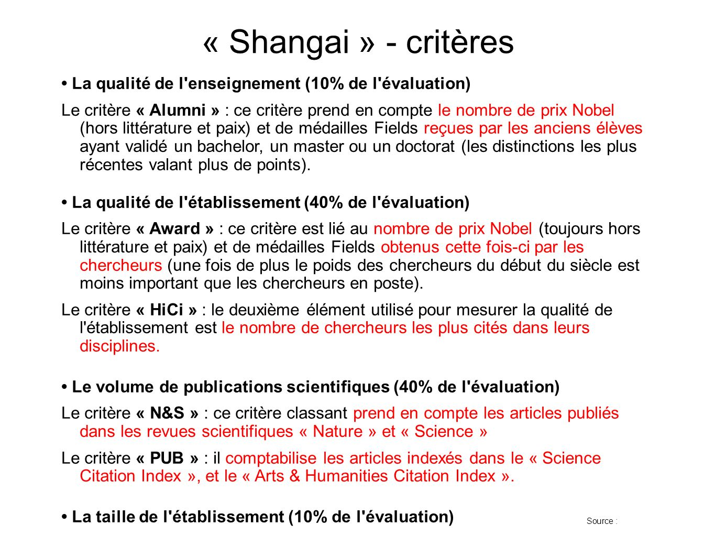 « Shangai » - critères• La qualité de l enseignement (10% de l évaluation)