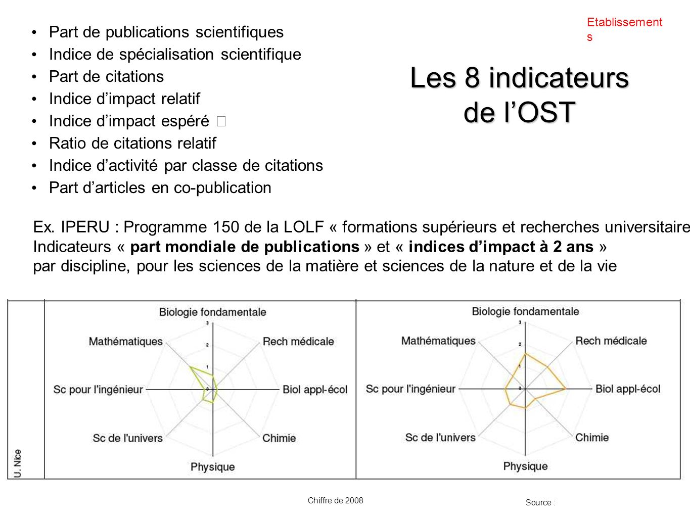Les 8 indicateurs de l'OST