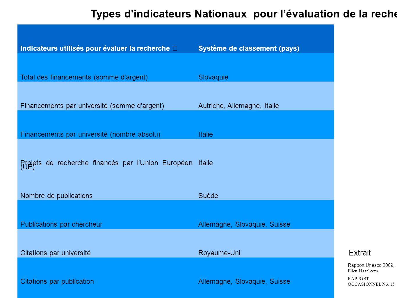Types d indicateurs Nationaux pour l'évaluation de la recherche