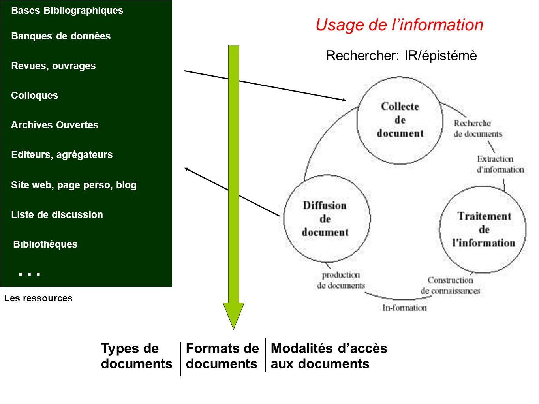 … Usage de l'information Rechercher: IR/épistémè Types de documents