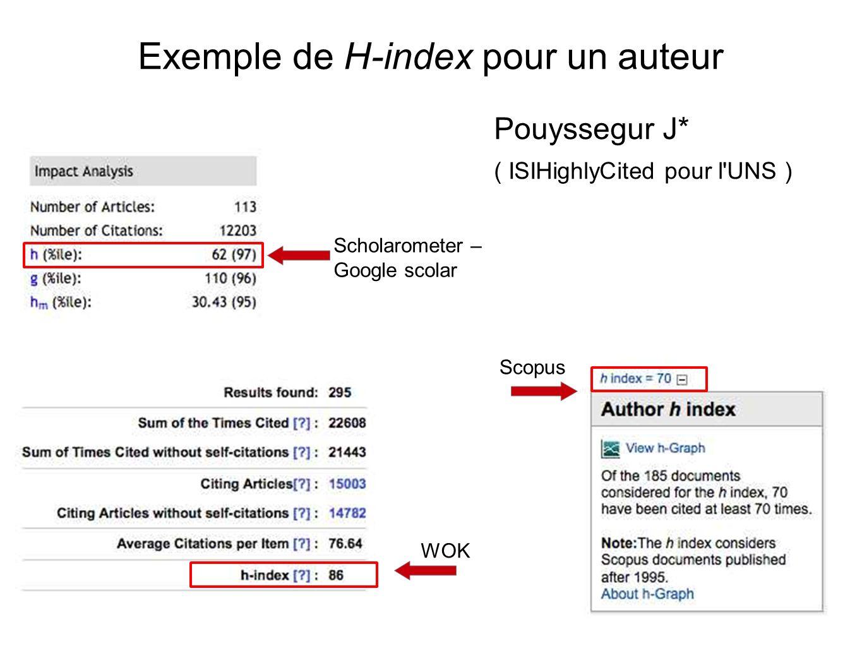 Exemple de H-index pour un auteur