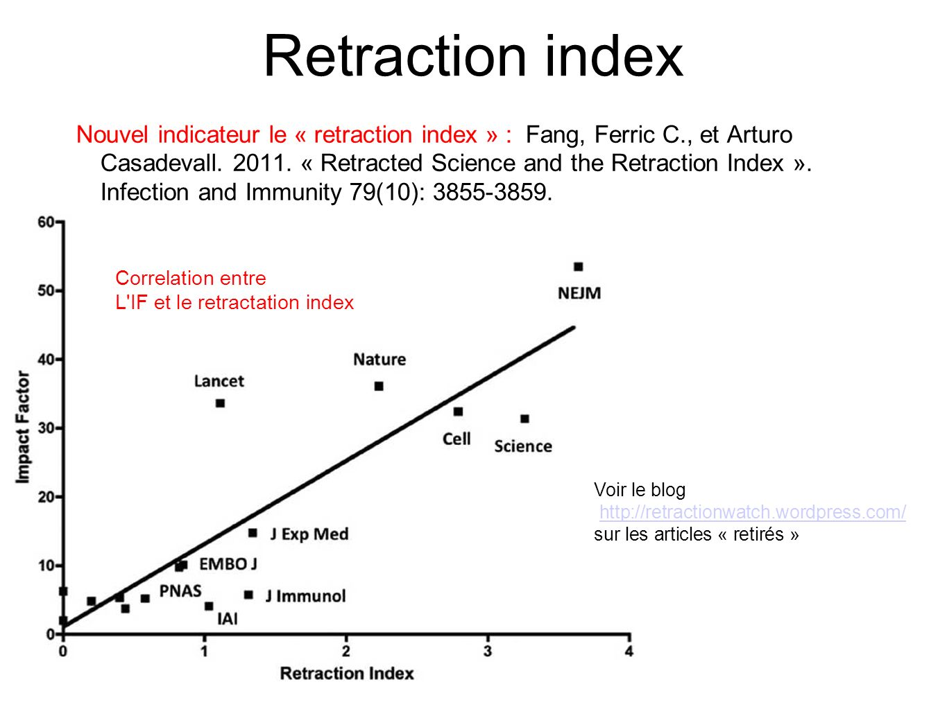 Retraction index