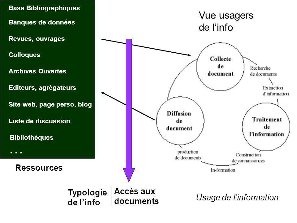 … Vue usagers de l'info Ressources Accès aux documents