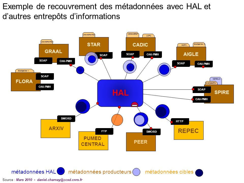Exemple de recouvrement des métadonnées avec HAL et d'autres entrepôts d'informations